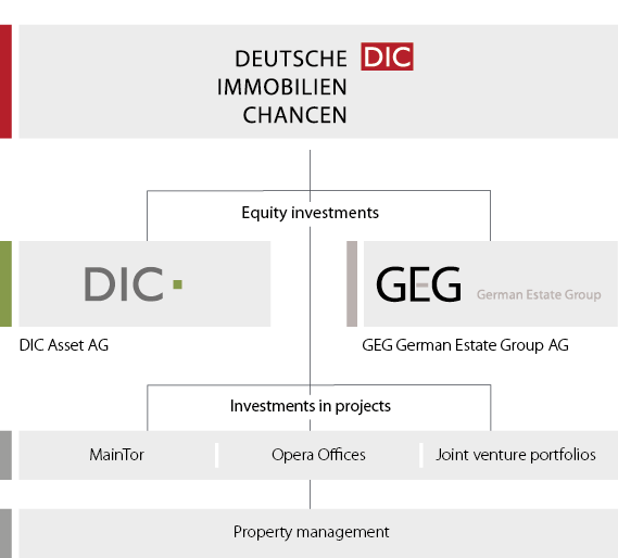 Structure of Deutsche Immobilien Chancen Group